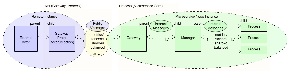 Example of Microservice Data Flow